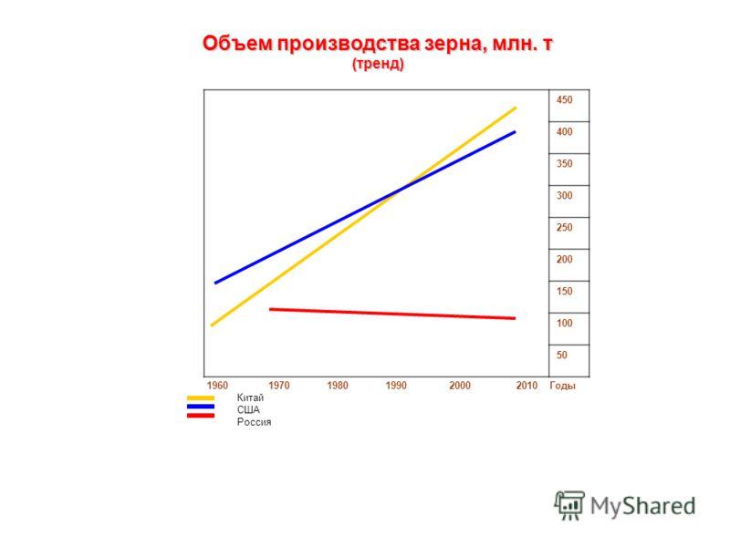 450 400 350 300 250 200 150 100 50 1960 1970 1980 1990 2000 2010 Годы Китай США Россия Объем производства зерна, млн. т (тренд)
