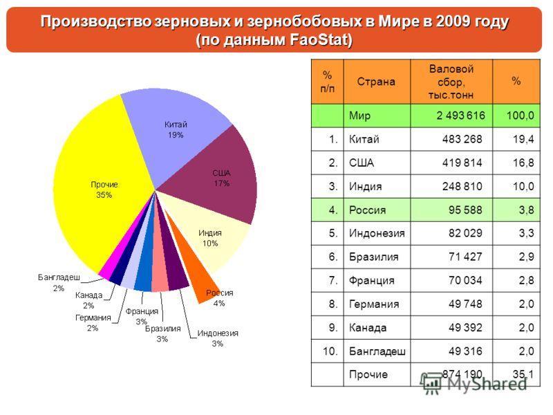 Производство зерновых и зернобобовых в Мире в 2009 году (по данным FaoStat) % п/п Страна Валовой сбор, тыс.тонн % Мир 2 493 616100,0 1.Китай 483 26819,4 2.США 419 81416,8 3.Индия 248 81010,0 4.Россия 95 5883,8 5.Индонезия 82 0293,3 6.Бразилия 71 4272