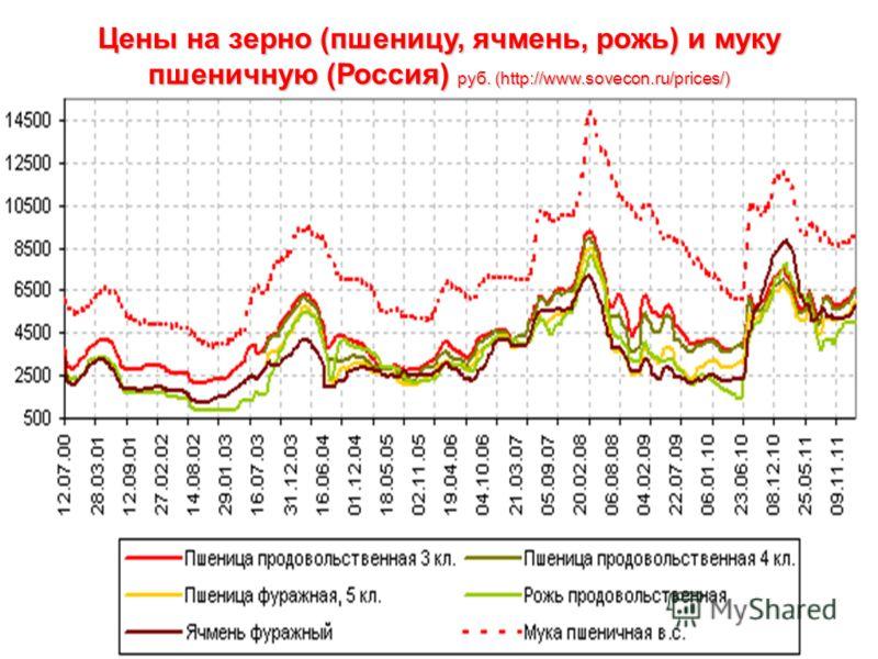 Цены на зерно (пшеницу, ячмень, рожь) и муку пшеничную (Россия) руб. (http://www.sovecon.ru/prices/) Цены на зерно (пшеницу, ячмень, рожь) и муку пшеничную