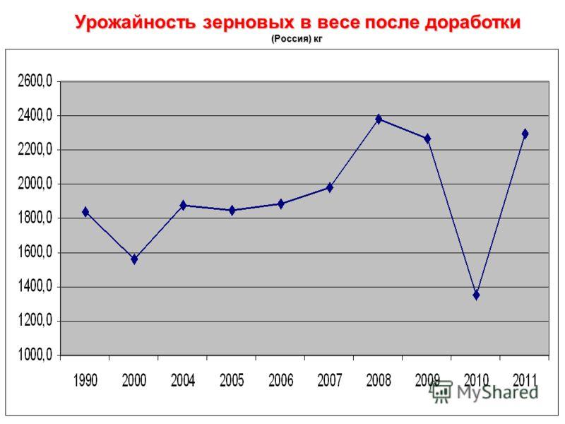 Урожайность зерновых в весе после доработки (Россия) кг