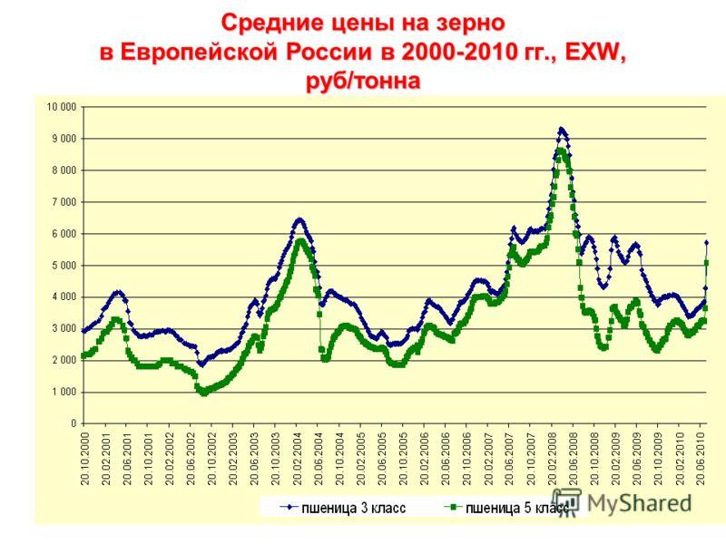 Средние цены на зерно в Европейской России в 2000-2010 гг., EXW, руб/тонна