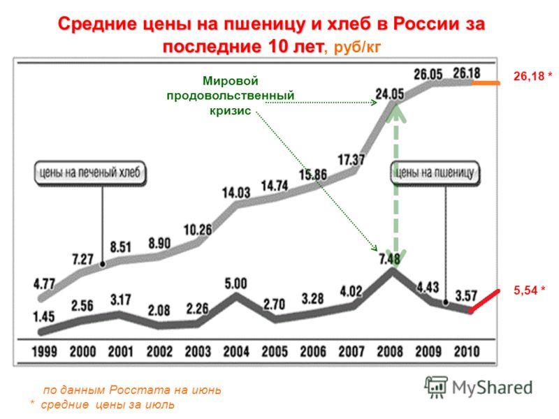 Средние цены на пшеницу и хлеб в России за последние 10 лет Средние цены на пшеницу и хлеб в России за последние 10 лет, руб/кг по данным Росстата на июнь * средние цены за июль 5,54 * 26,18 * Мировой продовольственный кризис