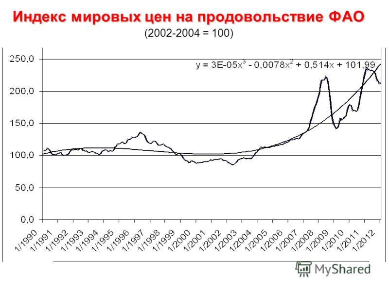 Индекс мировых цен на продовольствие ФАО Индекс мировых цен на продовольствие ФАО (2002-2004 = 100)
