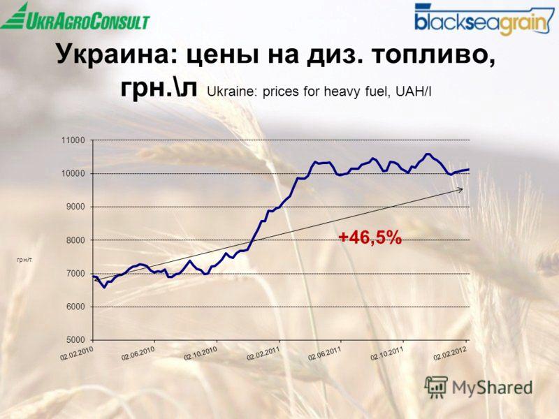 Украина: цены на диз. топливо, грн.\л Ukraine: prices for heavy fuel, UAH/l