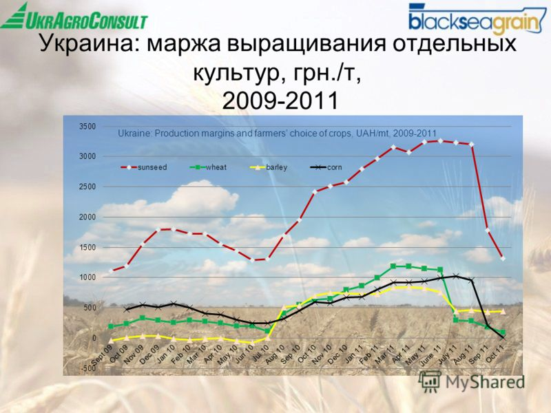 Украина: маржа выращивания отдельных культур, грн./т, 2009-2011 Ukraine: Production margins and farmers choice of crops, UAH/mt, 2009-2011