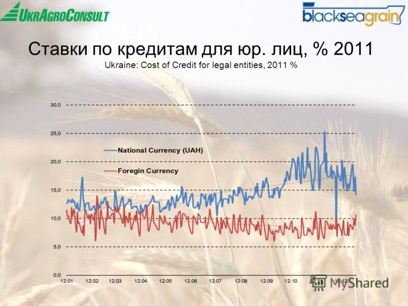 Ставки по кредитам для юр. лиц, % 2011 Ukraine: Cost of Credit for legal entities, 2011 %