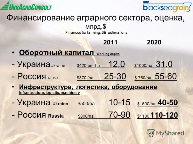 Финансирование аграрного сектора, оценка, млрд.$ Finances for farming, $Bl estimations 2011 2020 Оборотный капитал Working capital - Украина Ukraine $420 per ha 12.0 $1000/ha 31.0 - Россия Russia $370 /ha 25-30 $ 750/ha 55-60 Инфраструктура, логистик