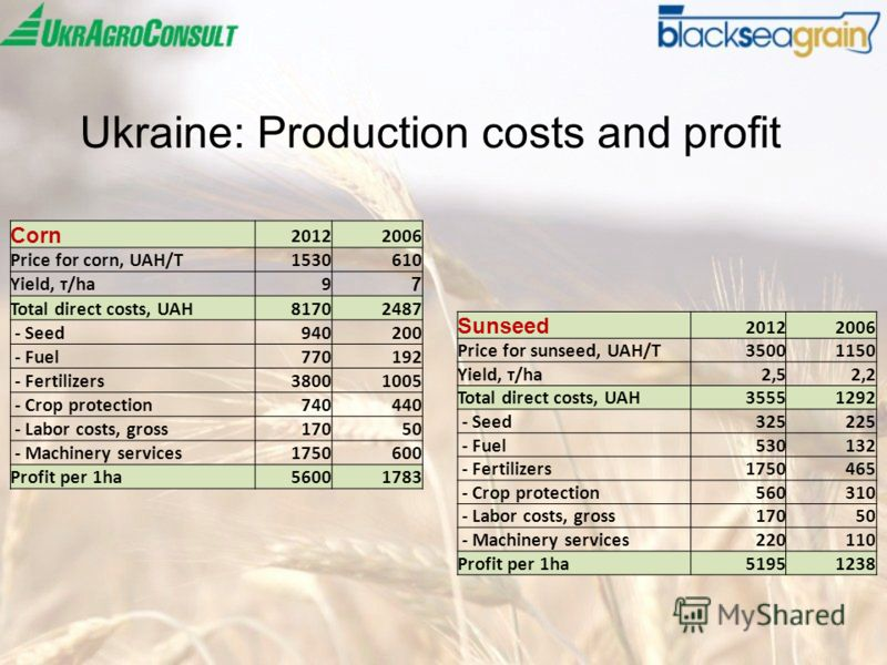 Ukraine: Production costs and profit Corn 20122006 Price for corn, UAH/T1530610 Yield, т/ha9 7 Total direct costs, UAH81702487 - Seed940200 - Fuel770192 - Fertilizers38001005 - Crop protection740440 - Labor costs, gross17050 - Machinery services17506