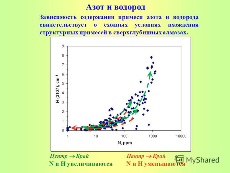 N и H увеличиваются N и H уменьшаются Центр Край Азот и водород Центр Край Зависимость содержания примеси азота и водорода свидетельствует о сходных условиях вхождения структурных примесей в сверхглубинных алмазах.