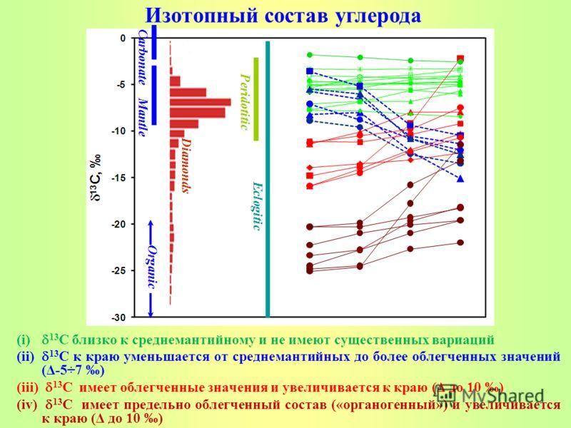 (i) 13 C близко к среднемантийному и не имеют существенных вариаций (ii) 13 C к краю уменьшается от среднемантийных до более облегченных значений (Δ-5÷7 ) (iii) 13 C имеет облегченные значения и увеличивается к краю (Δ до 10 ) (iv) 13 C имеет предель