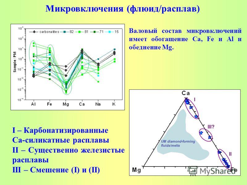 Валовый состав микровключений имеет обогащение Ca, Fe и Al и обеднение Mg. UM diamond-forming fluids/melts I II III? I – Карбонатизированные Са-силикатные расплавы II – Существенно железистые расплавы III – Смешение (I) и (II) Микровключения (флюид/р