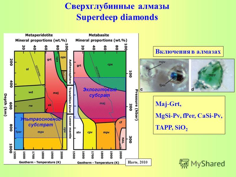 Сверхглубинные алмазы Superdeep diamonds Maj-Grt, MgSi-Pv, fPer, CaSi-Pv, TAPP, SiO 2 Включения в алмазах Harte, 2010 Эклогитовый субсрат Ультраосновной субстрат