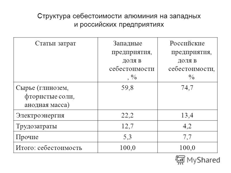 Структура себестоимости алюминия на западных и российских предприятиях Статьи затратЗападные предприятия, доля в себестоимости, % Российские предприятия, доля в себестоимости, % Сырье (глинозем, фтористые соли, анодная масса) 59,874,7 Электроэнергия2