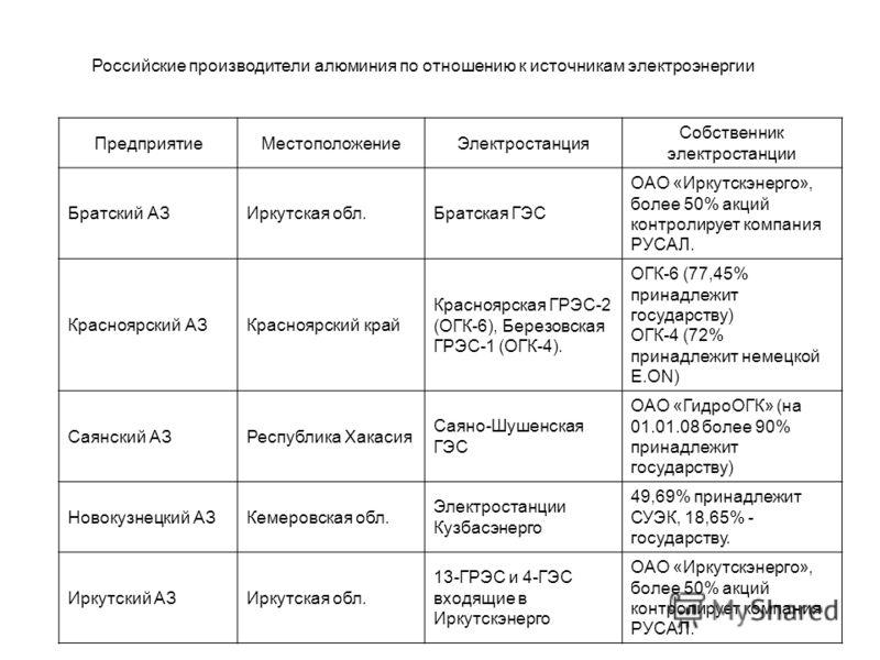 Российские производители алюминия по отношению к источникам электроэнергии ПредприятиеМестоположениеЭлектростанция Собственник электростанции Братский АЗИркутская обл.Братская ГЭС ОАО «Иркутскэнерго», более 50% акций контролирует компания РУСАЛ. Крас