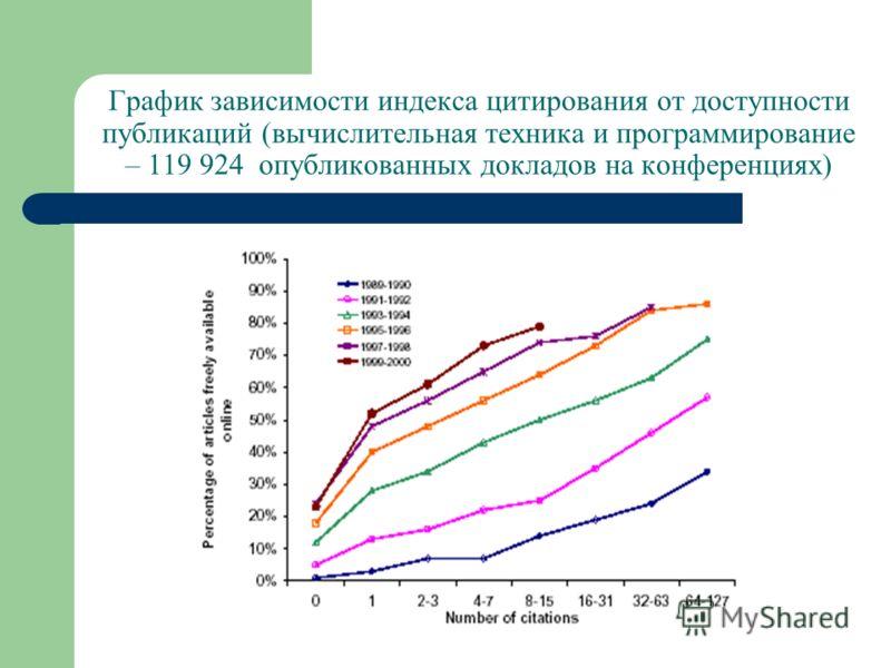 График зависимости индекса цитирования от доступности публикаций (вычислительная техника и программирование – 119 924 опубликованных докладов на конференциях)