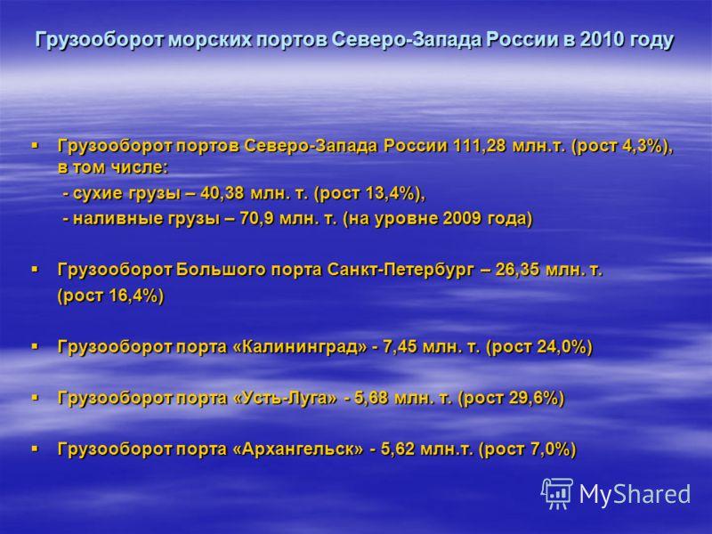 Грузооборот морских портов Северо-Запада России в 2010 году Грузооборот портов Северо-Запада России 111,28 млн.т. (рост 4,3%), в том числе: Грузооборот портов Северо-Запада России 111,28 млн.т. (рост 4,3%), в том числе: - сухие грузы – 40,38 млн. т.