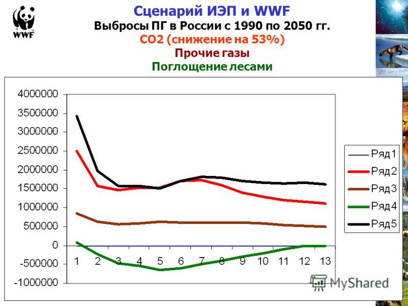 Сценарий ИЭП и WWF Выбросы ПГ в России с 1990 по 2050 гг. СО2 (снижение на 53%) Прочие газы Поглощение лесами