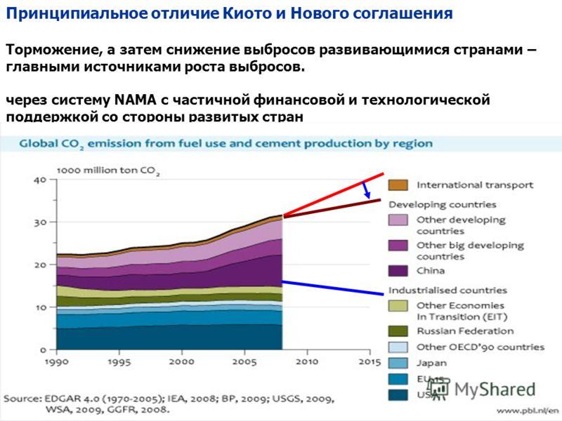 Принципиальное отличие Киото и Нового соглашения Торможение, а затем снижение выбросов развивающимися странами – главными источниками роста выбросов. через систему NAMA с частичной финансовой и технологической поддержкой со стороны развитых стран