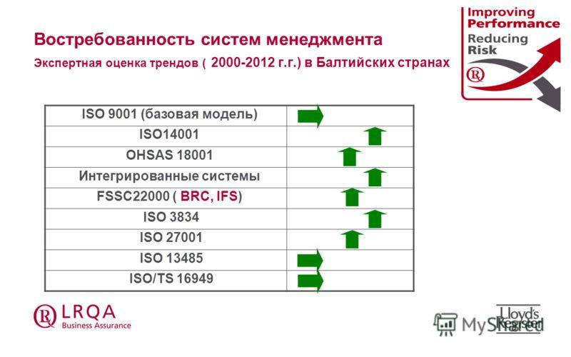 Востребованность систем менеджмента Экспертная оценка трендов ( 2000-2012 г.г.) в Балтийских странах ISO 9001 (базовая модель) ISO14001 OHSAS 18001 Интегрированныe системы FSSC22000 ( BRC, IFS) ISO 3834 ISO 27001 ISO 13485 ISO/TS 16949