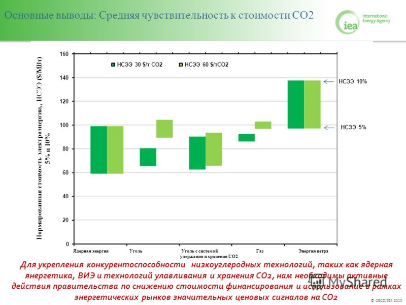 © OECD/IEA 2010 0 20 40 60 80 100 120 140 160 NuclearCoalCoal w. CCSGasWind Нормированная стоимость электроэнергии,, НСЭЭ ($/МВт) 5% и 10% НСЭЭ 30 $/т CO2НСЭЭ 60 $/тCO2 Основные выводы: Средняя чувствительность к стоимости СО2 НСЭЭ 5% НСЭЭ 10% Для ук