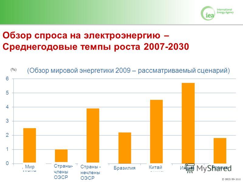 © OECD/IEA 2010 Обзор спроса на электроэнергию – Среднегодовые темпы роста 2007-2030 (Обзор мировой энергетики 2009 – рассматриваемый сценарий) Мир Страны- члены ОЭСР Страны - нечлены ОЭСР Бразилия Китай Индия Россия