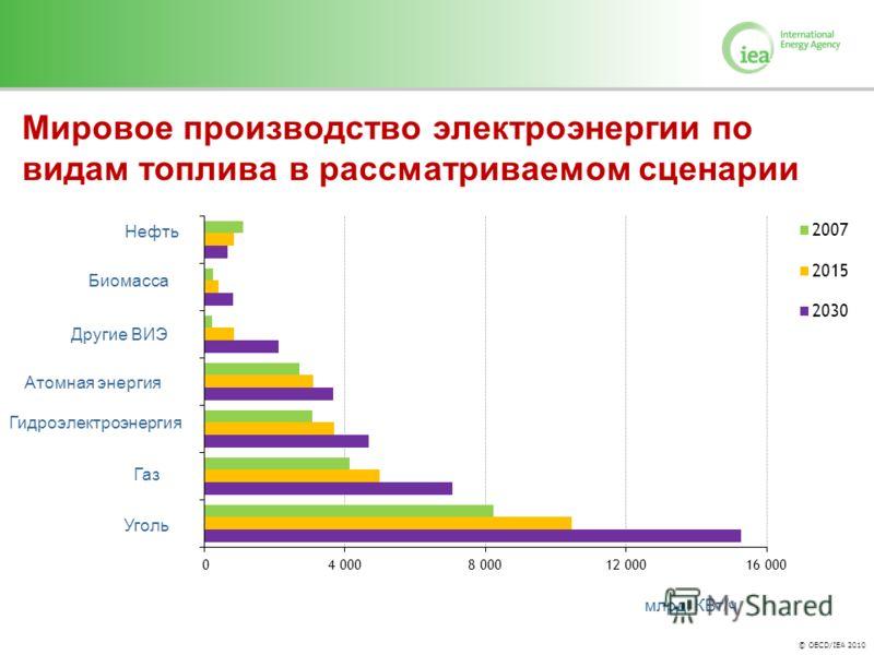© OECD/IEA 2010 Мировое производство электроэнергии по видам топлива в рассматриваемом сценарии Нефть Биомасса Газ Уголь Гидроэлектроэнергия Другие ВИЭ Атомная энергия млрд. КВт/ч
