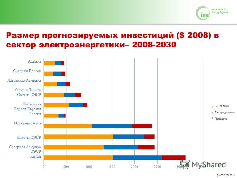 © OECD/IEA 2010 Размер прогнозируемых инвестиций ($ 2008) в сектор электроэнергетики– 2008-2030 Африка Средний Восток Латинская Америка Страны Тихого Океана ОЭСР Восточная Европа/Евразия Россия Остальная Азия Европа ОЭСР Северная Америка ОЭСР Китай