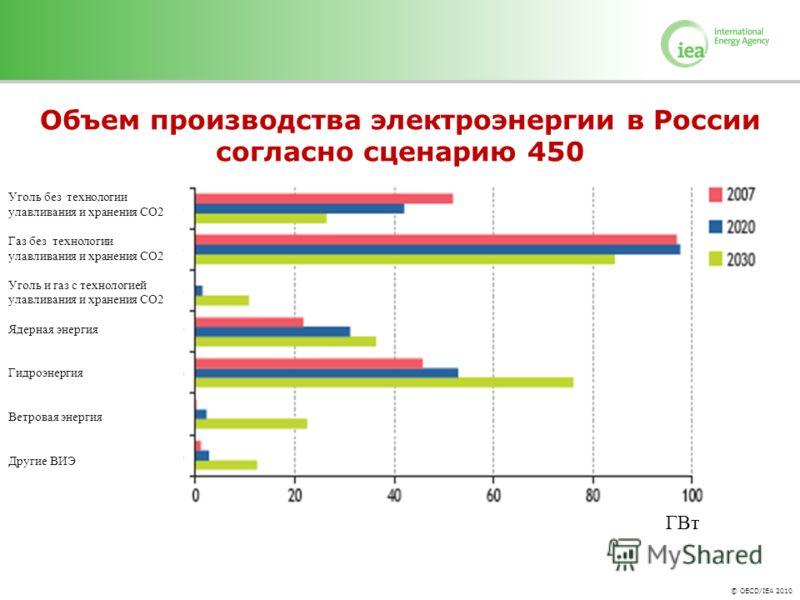 © OECD/IEA 2010 Объем производства электроэнергии в России согласно сценарию 450 Уголь без технологии улавливания и хранения СО2 Газ без технологии улавливания и хранения СО2 Уголь и газ с технологией улавливания и хранения СО2 Ядерная энергия Гидроэ