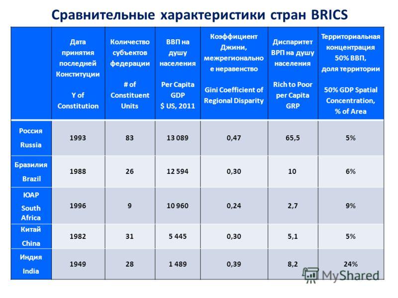 Сравнительные характеристики стран BRICS Дата принятия последней Конституции Y of Constitution Количество субъектов федерации # of Constituent Units ВВП на душу населения Per Capita GDP $ US, 2011 Коэффициент Джини, межрегионально е неравенство Gini