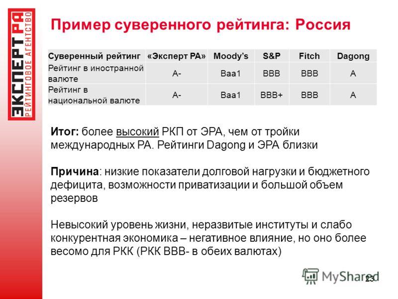 23 Пример суверенного рейтинга: Россия Итог: более высокий РКП от ЭРА, чем от тройки международных РА. Рейтинги Dagong и ЭРА близки Причина: низкие показатели долговой нагрузки и бюджетного дефицита, возможности приватизации и большой объем резервов