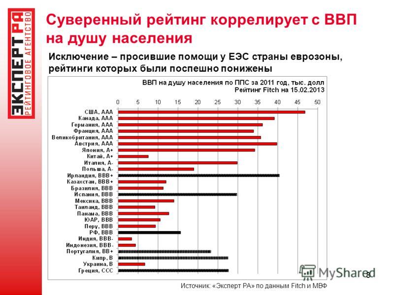 8 Суверенный рейтинг коррелирует с ВВП на душу населения Исключение – просившие помощи у ЕЭС страны еврозоны, рейтинги которых были поспешно понижены