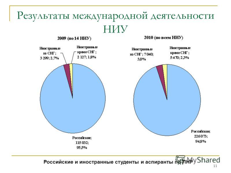11 Результаты международной деятельности НИУ Российские и иностранные студенты и аспиранты по ПНР