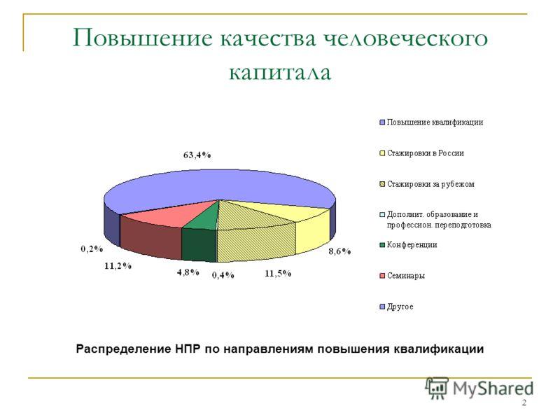 2 Повышение качества человеческого капитала Распределение НПР по направлениям повышения квалификации