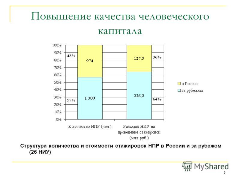 3 Cтруктура количества и стоимости стажировок НПР в России и за рубежом (26 НИУ) Повышение качества человеческого капитала
