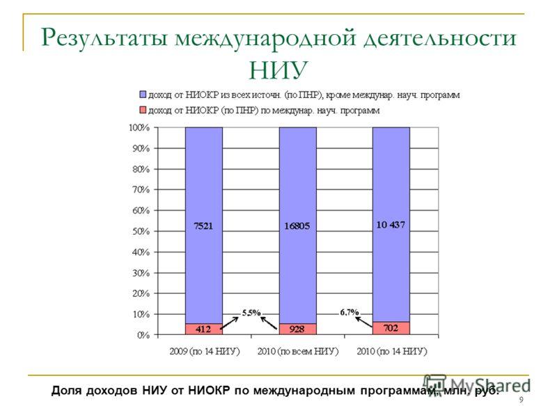 9 Результаты международной деятельности НИУ Доля доходов НИУ от НИОКР по международным программам, млн. руб.