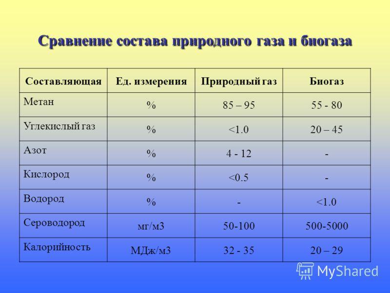 Сравнение состава природного газа и биогаза СоставляющаяЕд. измеренияПриродный газБиогаз Метан %85 – 9555 - 80 Углекислый газ %