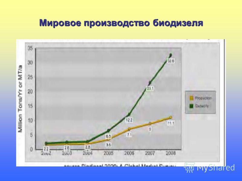 Мировое производство биодизеля