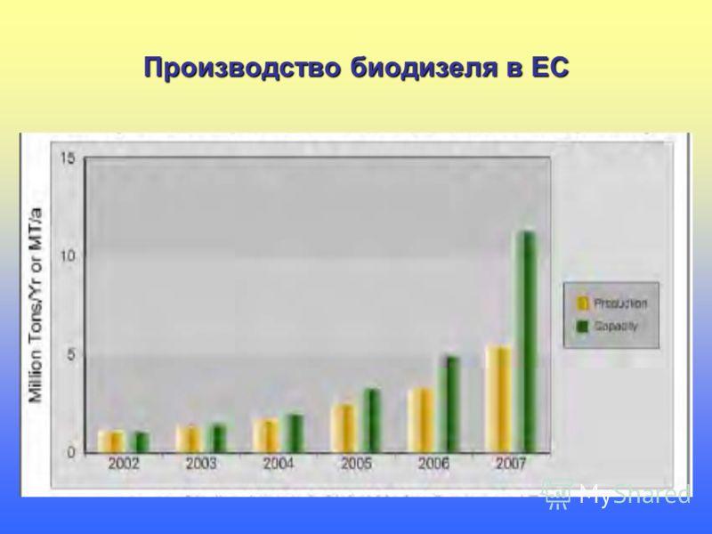 Производство биодизеля в ЕС