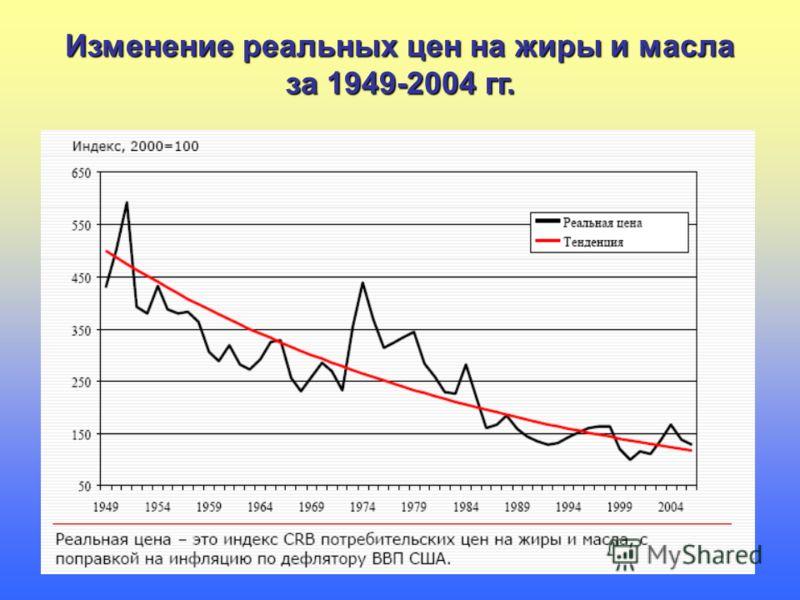 Изменение реальных цен на жиры и масла за 1949-2004 гг.