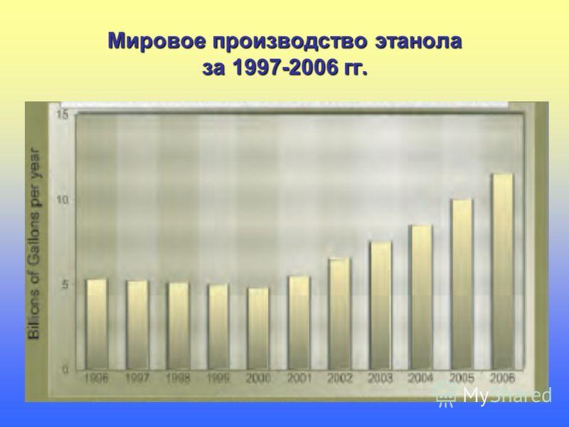 Мировое производство этанола за 1997-2006 гг.