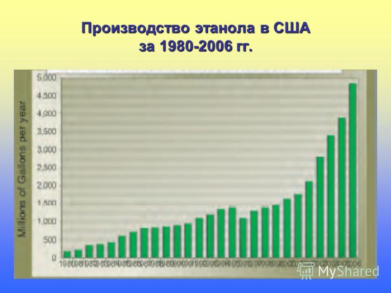 Производство этанола в США за 1980-2006 гг.