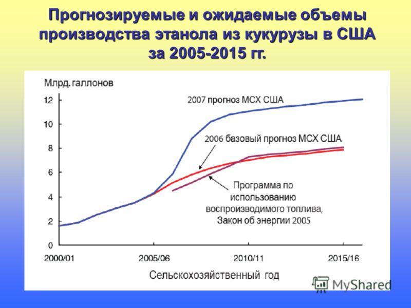 Прогнозируемые и ожидаемые объемы производства этанола из кукурузы в США за 2005-2015 гг.