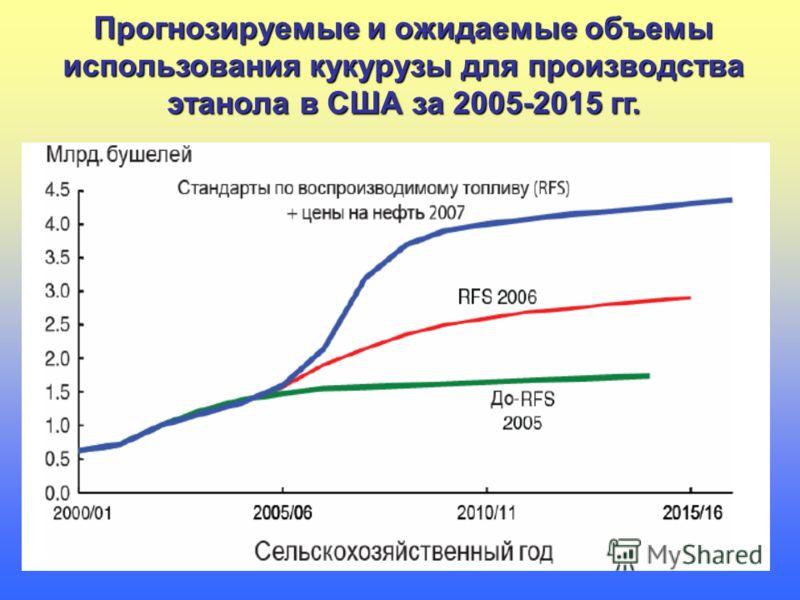 Прогнозируемые и ожидаемые объемы использования кукурузы для производства этанола в США за 2005-2015 гг.