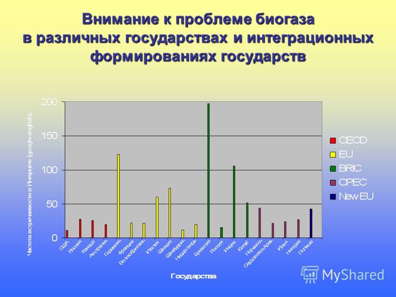 Внимание к проблеме биогаза в различных государствах и интеграционных формированиях государств