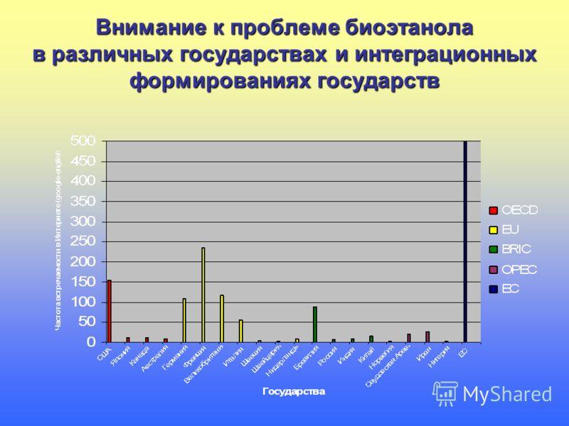 Внимание к проблеме биоэтанола в различных государствах и интеграционных формированиях государств