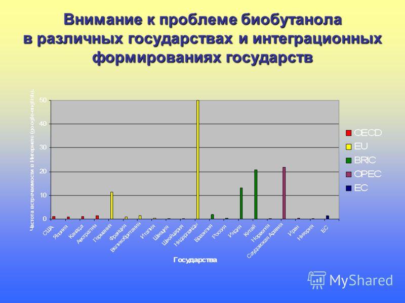 Внимание к проблеме биобутанола в различных государствах и интеграционных формированиях государств