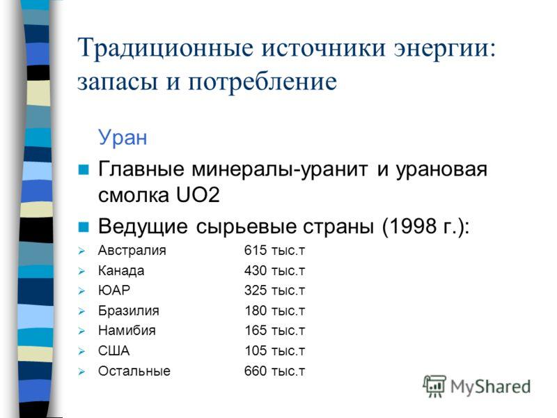 Традиционные источники энергии: запасы и потребление Уран Главные минералы-уранит и урановая смолка UO2 Ведущие сырьевые страны (1998 г.): Австралия615 тыс.т Канада430 тыс.т ЮАР325 тыс.т Бразилия180 тыс.т Намибия165 тыс.т США105 тыс.т Остальные660 ты