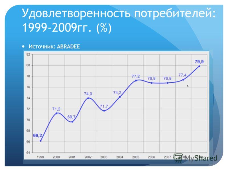 Удовлетворенность потребителей: 1999-2009гг. (%) Источник: ABRADEE