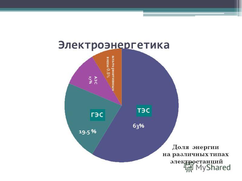 Электроэнергетика 63% 19.5 % Доля энергии на различных типах электростанций