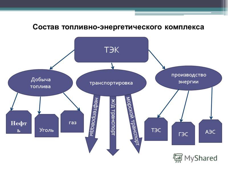 АЭС ТЭК Состав топливно-